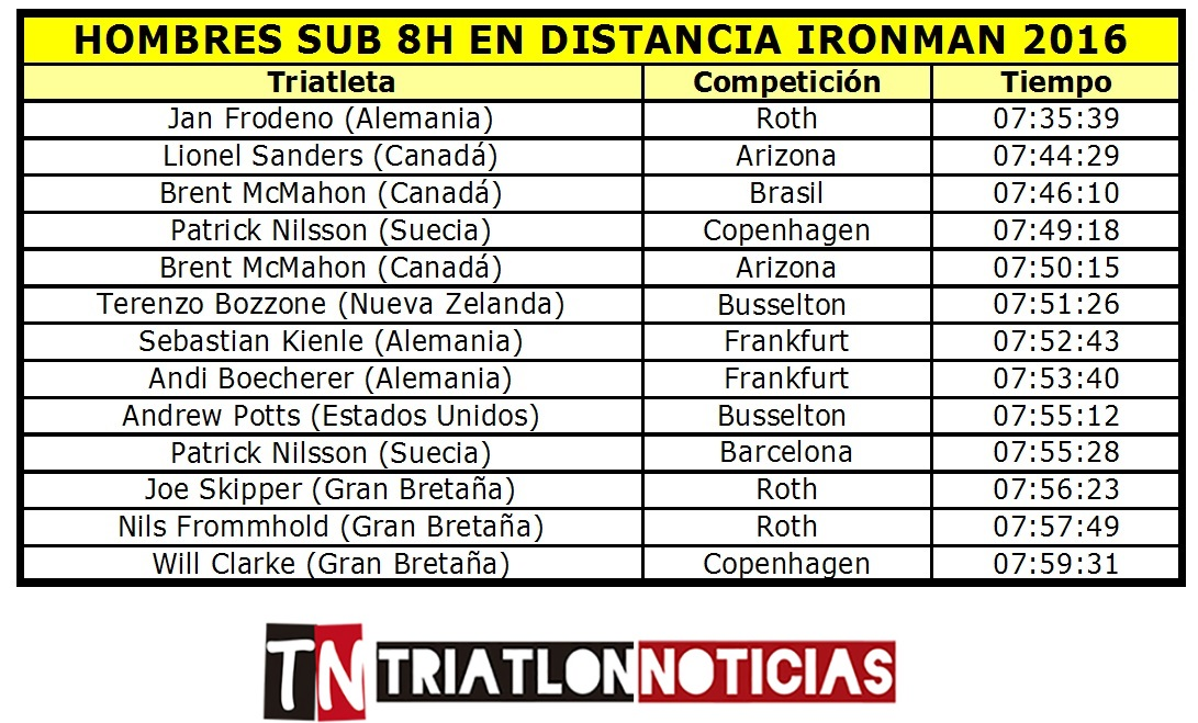 Hombres Sub8 Ironman 2016