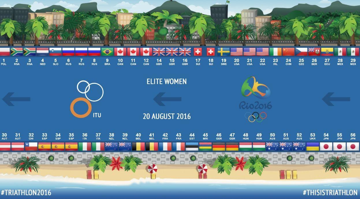 Puestos Salida Triaton Juegos Olimpicos Mujeres