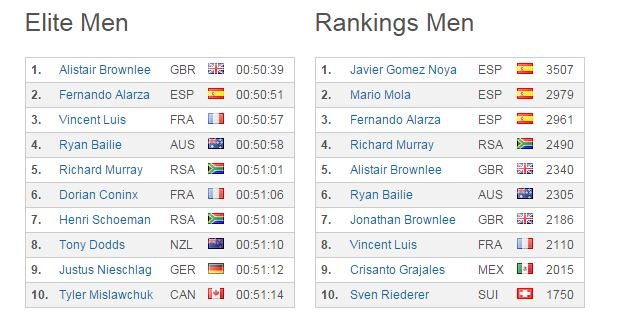 ranking ITU 2015 londres