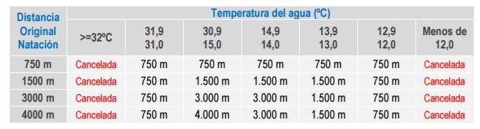 Tabla temperatura natacion triatlon