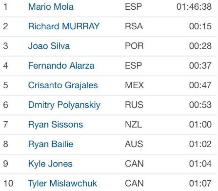 Top 10 enSeries Munduales ABu Dhabi 2016