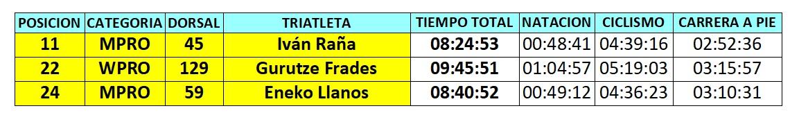 Españoles profesionales Kona 2017