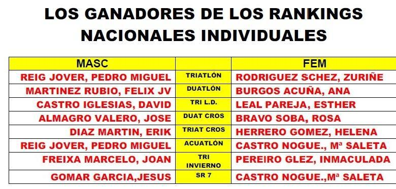 Rankings nacionales individuales 2010