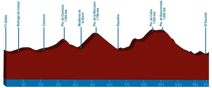 recorrido ciclista del Triatlón KM0 Media distancia