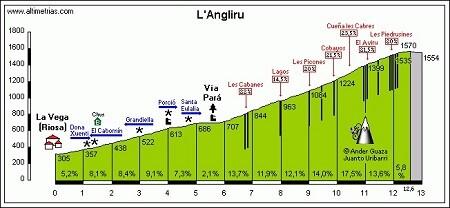 articulos_puertos-montana_PerfilAngliru 5 puertos de montaña muy duros para hacer en España Noticias ciclismo