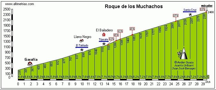 articulos_puertos-montana_PerfilRoque 5 puertos de montaña muy duros para hacer en España Noticias ciclismo