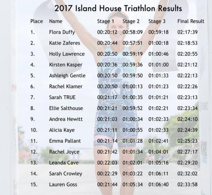 Clasificación Femenina Island House Triathlon 2017