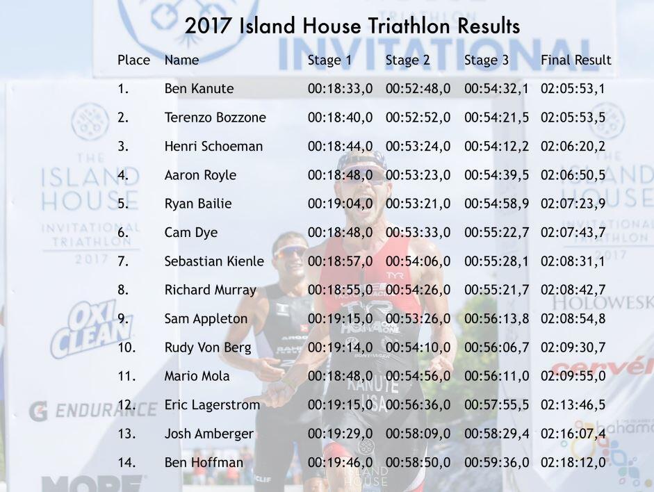 Clasificación Masculina Island House Triathlon 2017