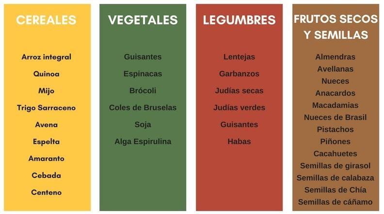 salud_tabla-alimentos-proteina-vegetal La alimentación vegana en el deportista Artículos Nutrición deportiva