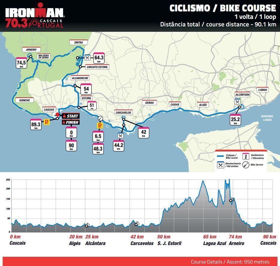 Ironman 70.3-Schaltungen Cascais-Portugal - Triathlon News on
