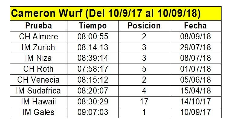 noticias_08_tabla-wurf-8-im Mediterránea Triatlón abre inscripciones. Noticias Triatlón