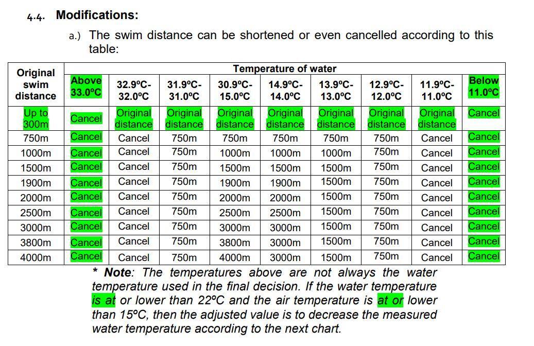 changements-température-régulation-eau-triathlon L'UIT approuve les modifications apportées au règlement des compétitions pour 2019 News Triathlon
