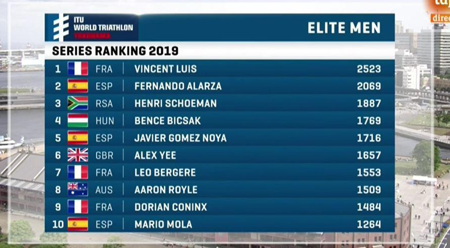 Ranking WTS 2019 WTS Yokohama