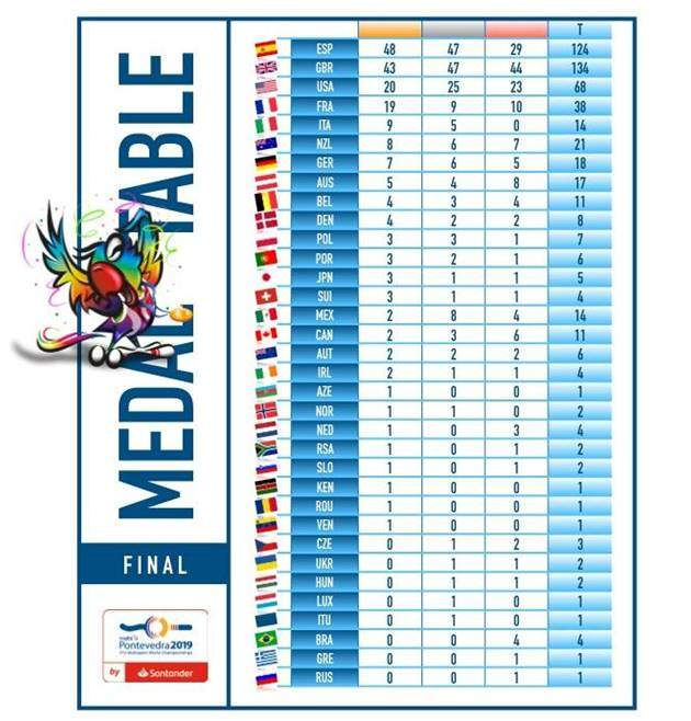 Medallero del Campeonato del Mundo Multideporte de Pontevedra