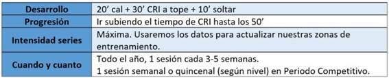 SESIÓN DE ESPRINTS CORTOS (1h)
