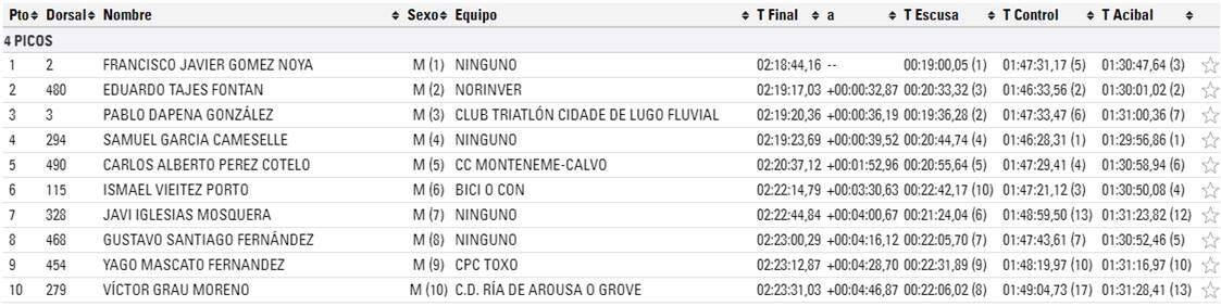 Pontevedra 4 Peaks Ranking