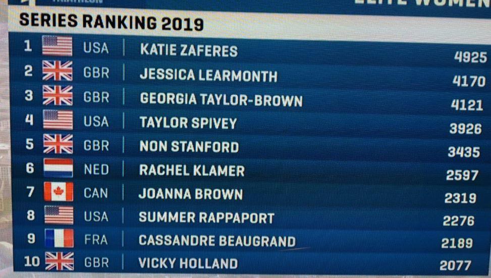 Ranking femenino despues de las WTS Hamburgo 2019