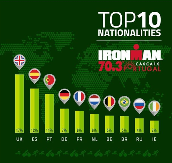 The IRONMAN 70.3 Cascais about to close registrations