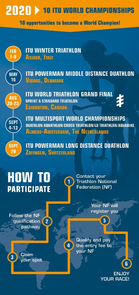 image001-11 10 world championships for age groups in 2020. Triathlon News