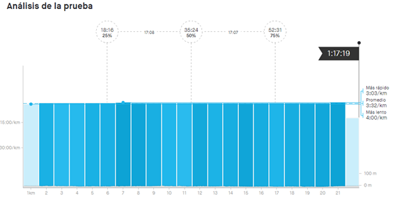 The times on Strava of the world record IRONMAN 70.3 by Kristian Blummenfelt