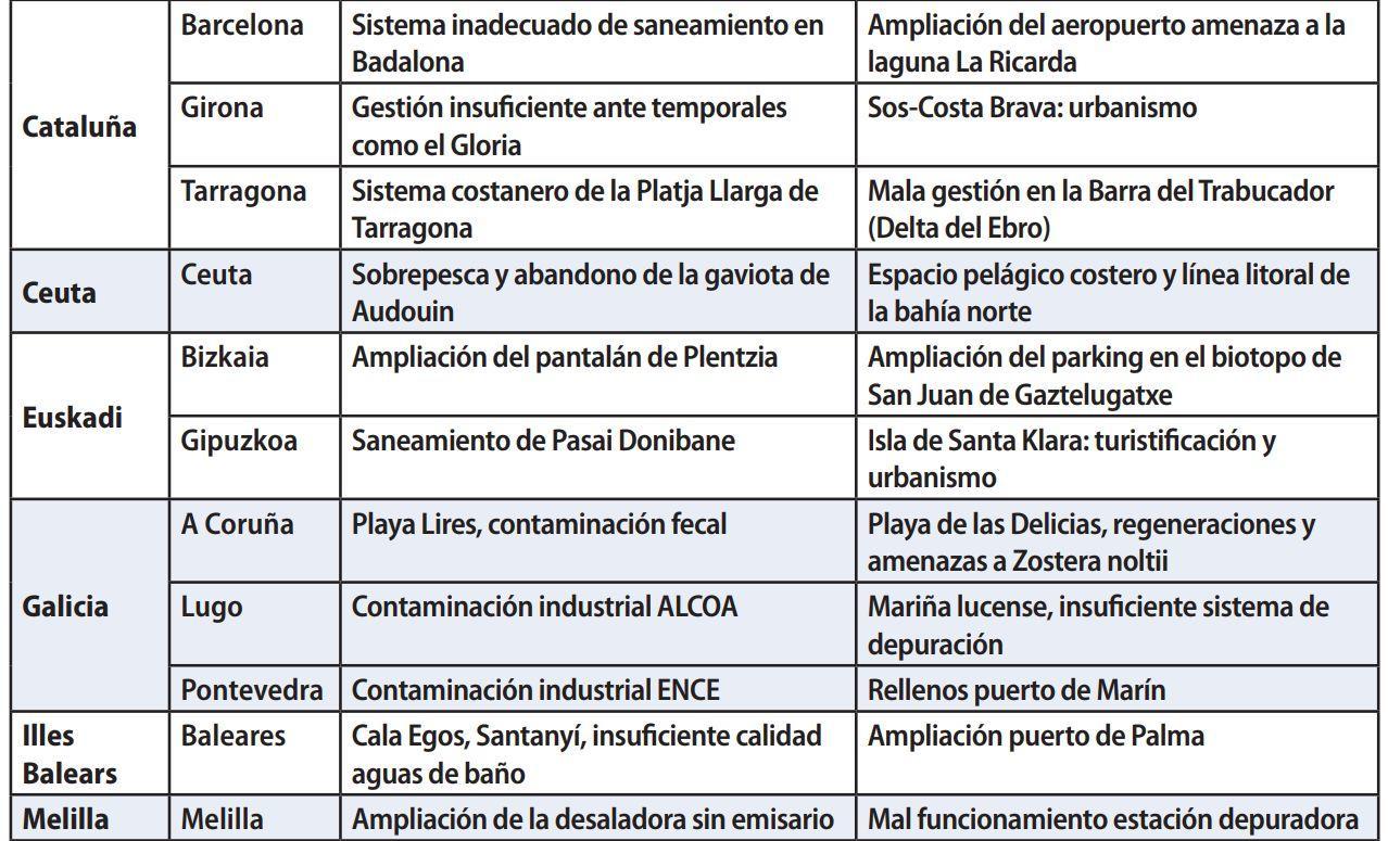 Listado playas negras en España.