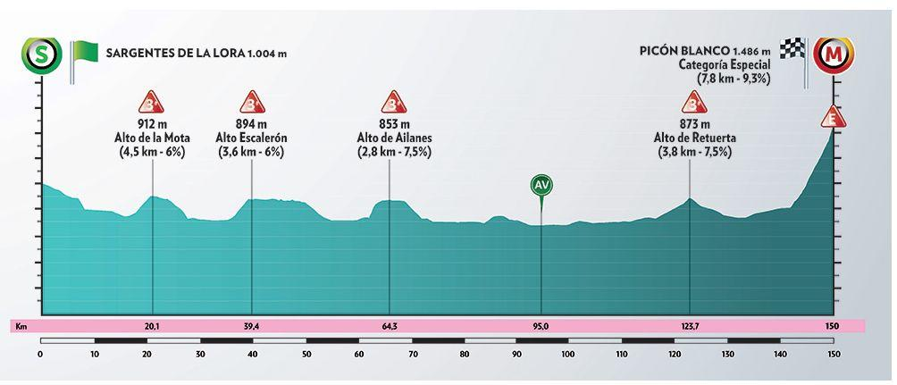Video summary of Vuelta Burgos stage 3 with final at the top of Picón Blanco, Special category.