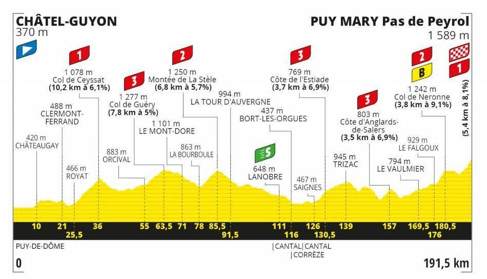STAGE 13 CHÂTEL-GUYON> PUY MARY CANTAL