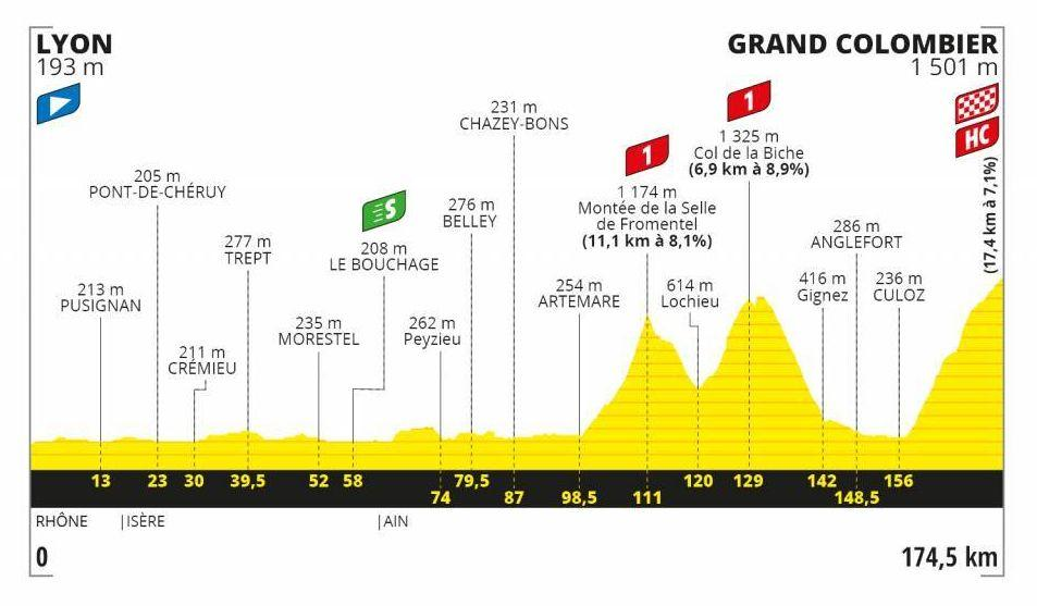 STAGE 15 LYON> GRAND COLOMBIER