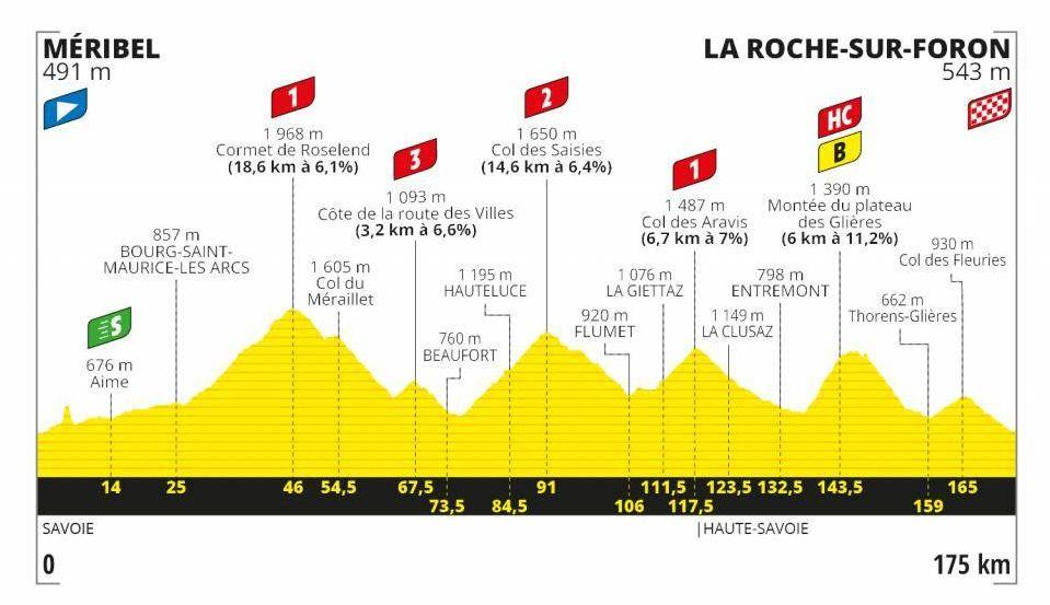 STAGE 18 MÉRIBEL> LA ROCHE-SUR-FORON