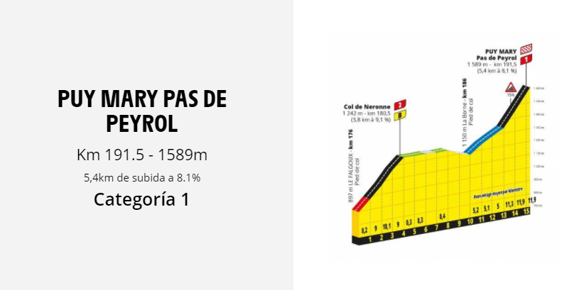 The mountain Stages of the Tour de France 2020