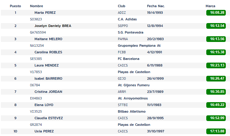 Women's classification Spanish Championship of 5.000 meters 2020