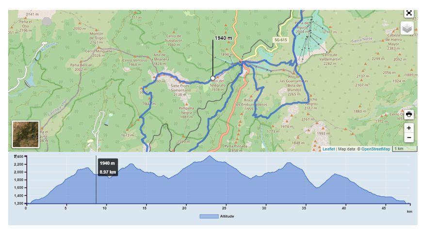 Perfil Maratón Alpino madrileño
