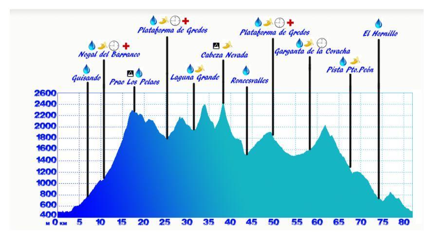Perfil Ultra Trail Gredos