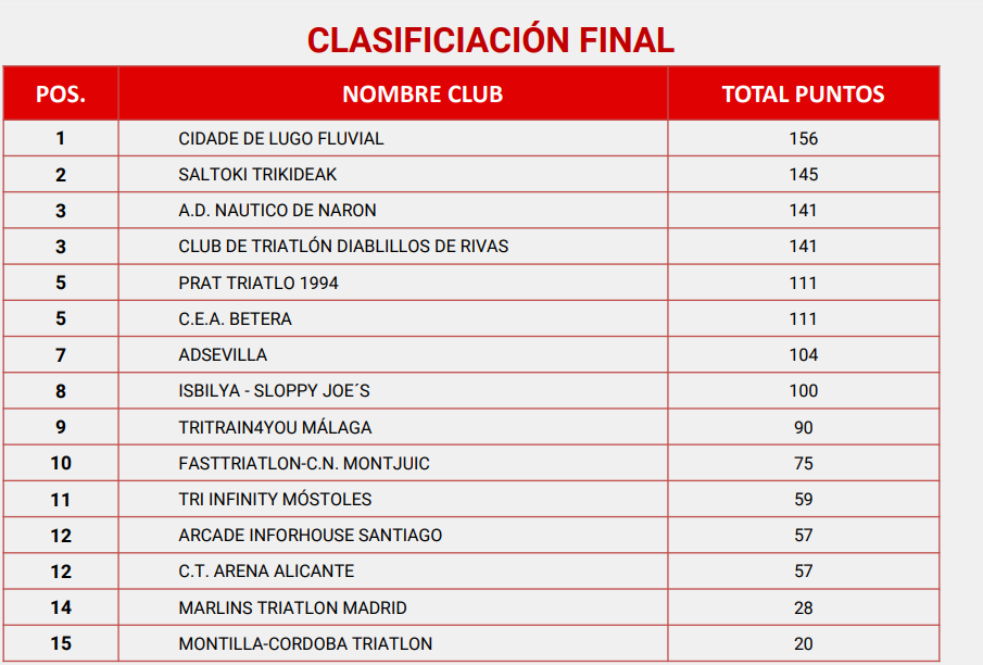 CLASSIFICATION 1ST FEMALE DIVISION