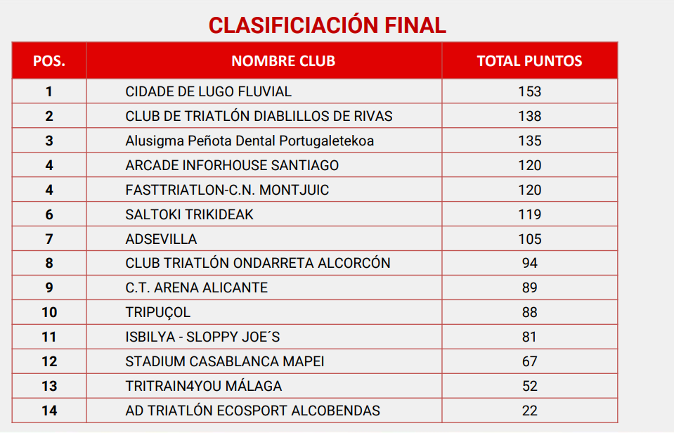 CLASSIFICATION 1ª MALE DIVISION