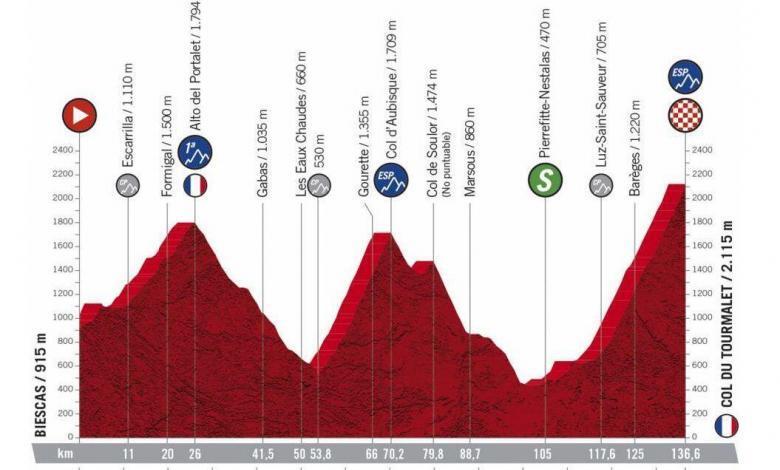 Etapa 6, Biescas > Col du Tourmalet