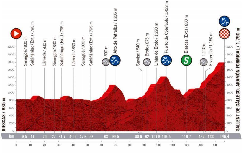 Nueva etapa 6º Vuelta España 2020