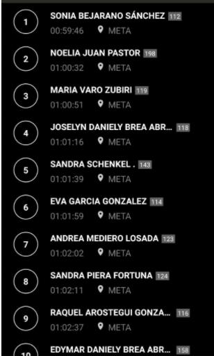 Clasificación femenina Campeonato España Duatlón 2020