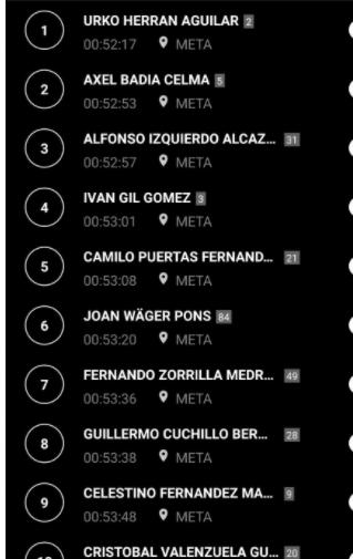 Clasificación masculina Campeonato España Duatlón 2020