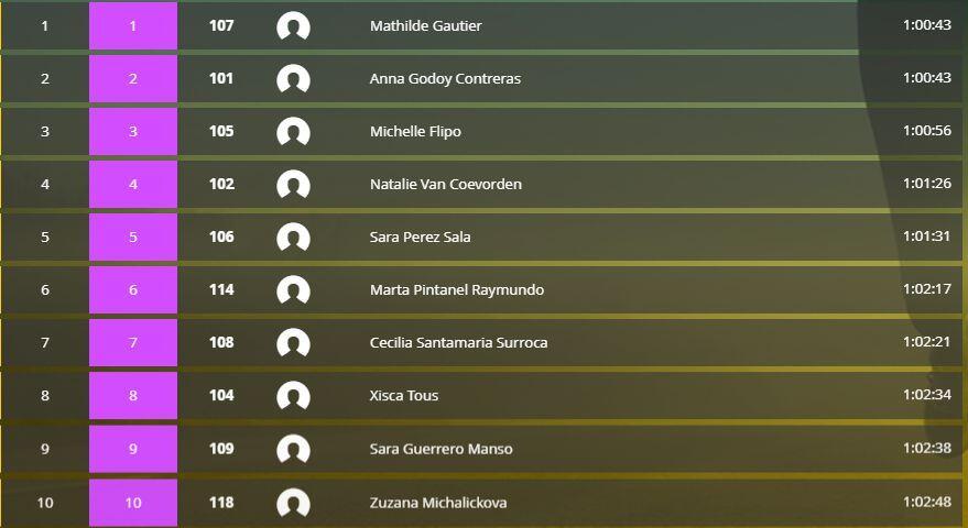 Actualización: Anna Godoy segunda en la Copa de Europa de Barcelona