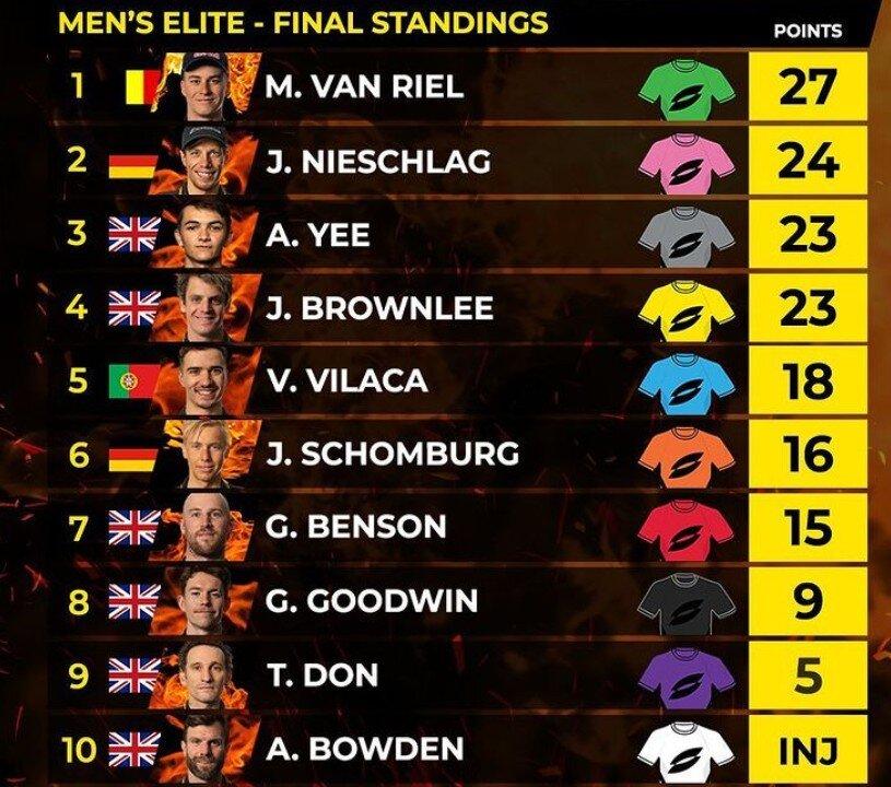 clasificación final SLT Arena Games London masculina