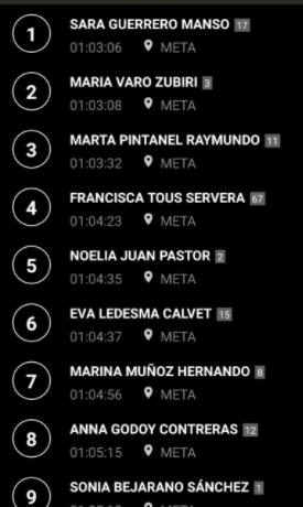 Clasificación Campeonato España Duatlón femenino 2021